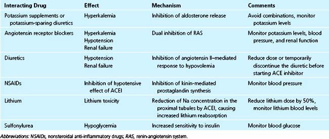 Pharmacologic Interactions in the CICU | Anesthesia Key