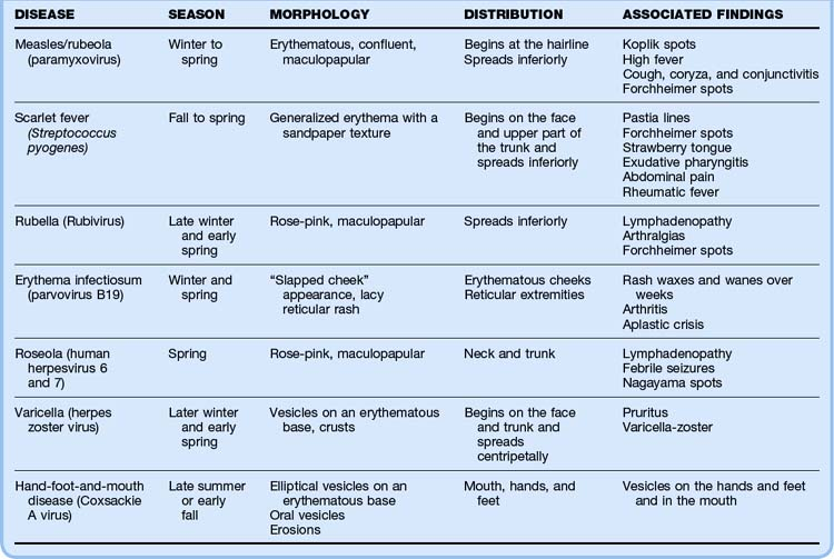 Approach to the Pediatric Patient with a Rash | Anesthesia Key