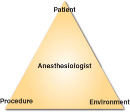Nonoperating Room Anesthesia and Special Procedures | Anesthesia Key