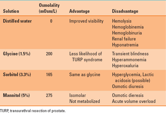table 42-1 properties of commonly used irrigating solution during  transurethral resection of prostate procedure
