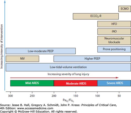 acute respiratory distress syndrome treatment pdf