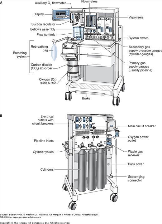 The Anesthesia Machine Anesthesia Key