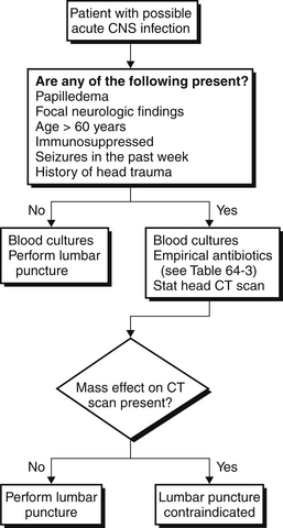 Acute Central Nervous System Infections Anesthesia Key