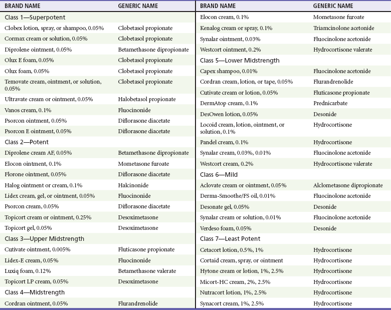 topical steroid potency chart pdf