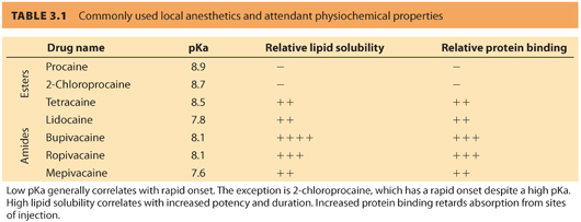 Local Anesthetics and Toxicity | Anesthesia Key