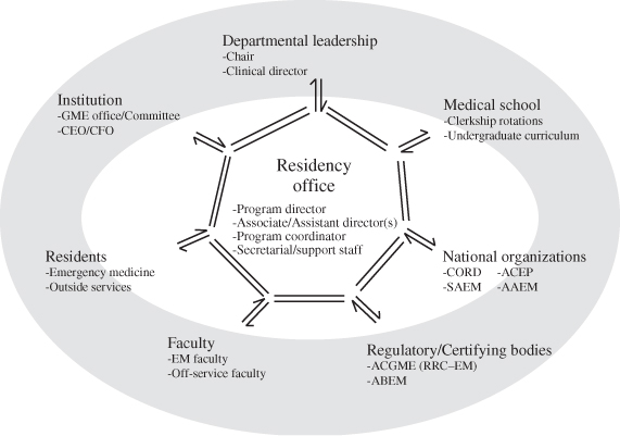 The Education of Resident Physicians in Emergency Medicine