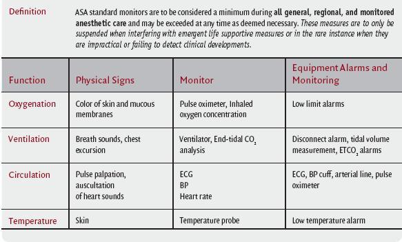 Standard Asa Monitors Anesthesia Key