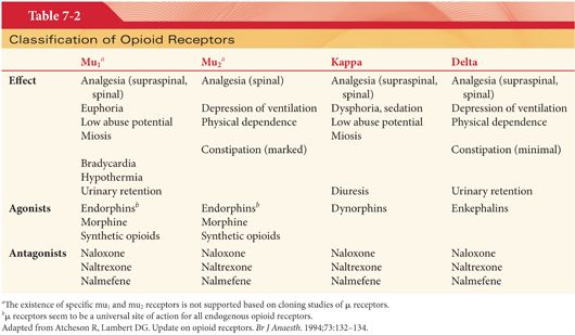 Opioid Agonists and Antagonists | Anesthesia Key
