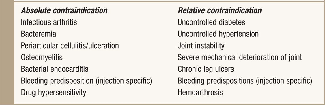 Contraindications to intra articular steroid injection