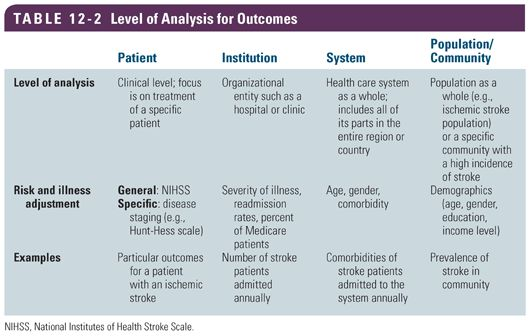 donabedian model According to donabedian's health care quality model, improvements in the structure of care should lead to improvements in clinical processes that should in turn.